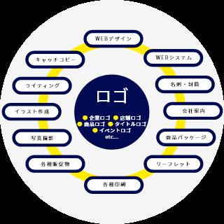 ロゴ作成関連サービス